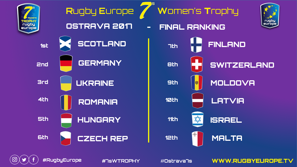 rugby-europe-170610-finalrunde3-result-fb-18951129_2512351838904906_8376004053794891244_n.png